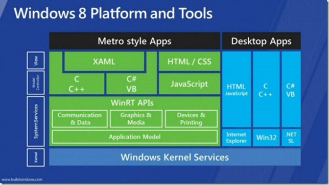 win8-platform-and-tools