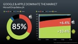 Google-Apple Dominate