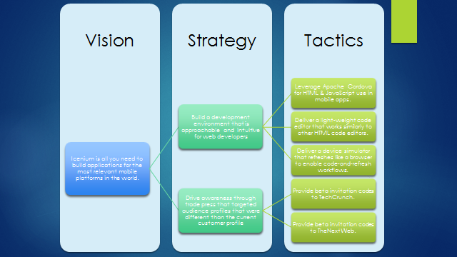 Strategy: The Art of the Product Manager – Doug Seven