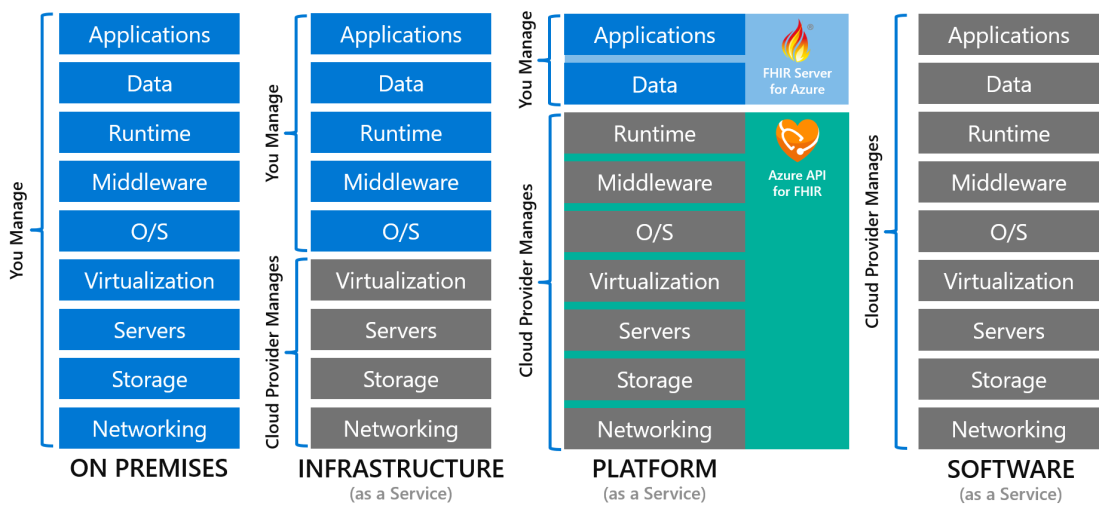 Setting Azure on FHIR – Doug Seven